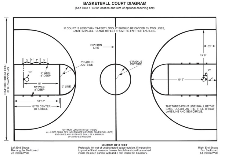 high school court - Everything You Need to Know About Basketball Court Dimensions