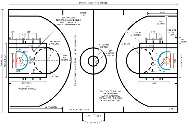 nba court - Everything You Need to Know About Basketball Court Dimensions